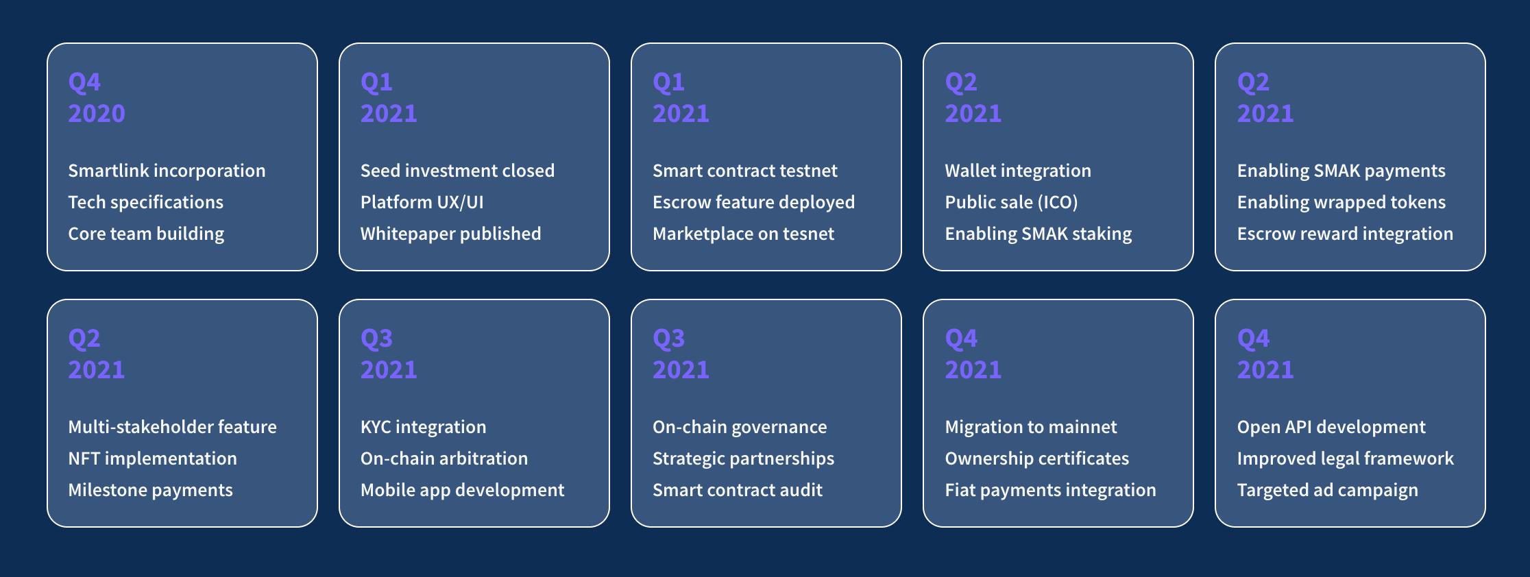 Smartlink roadmap